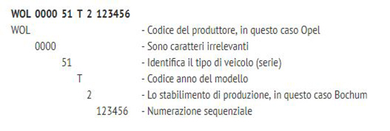 Identifica Il Veicolo Sul Libretto Ricambi Auto Smc